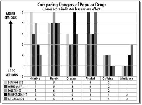 conparing_dangers_of_popular_drugs